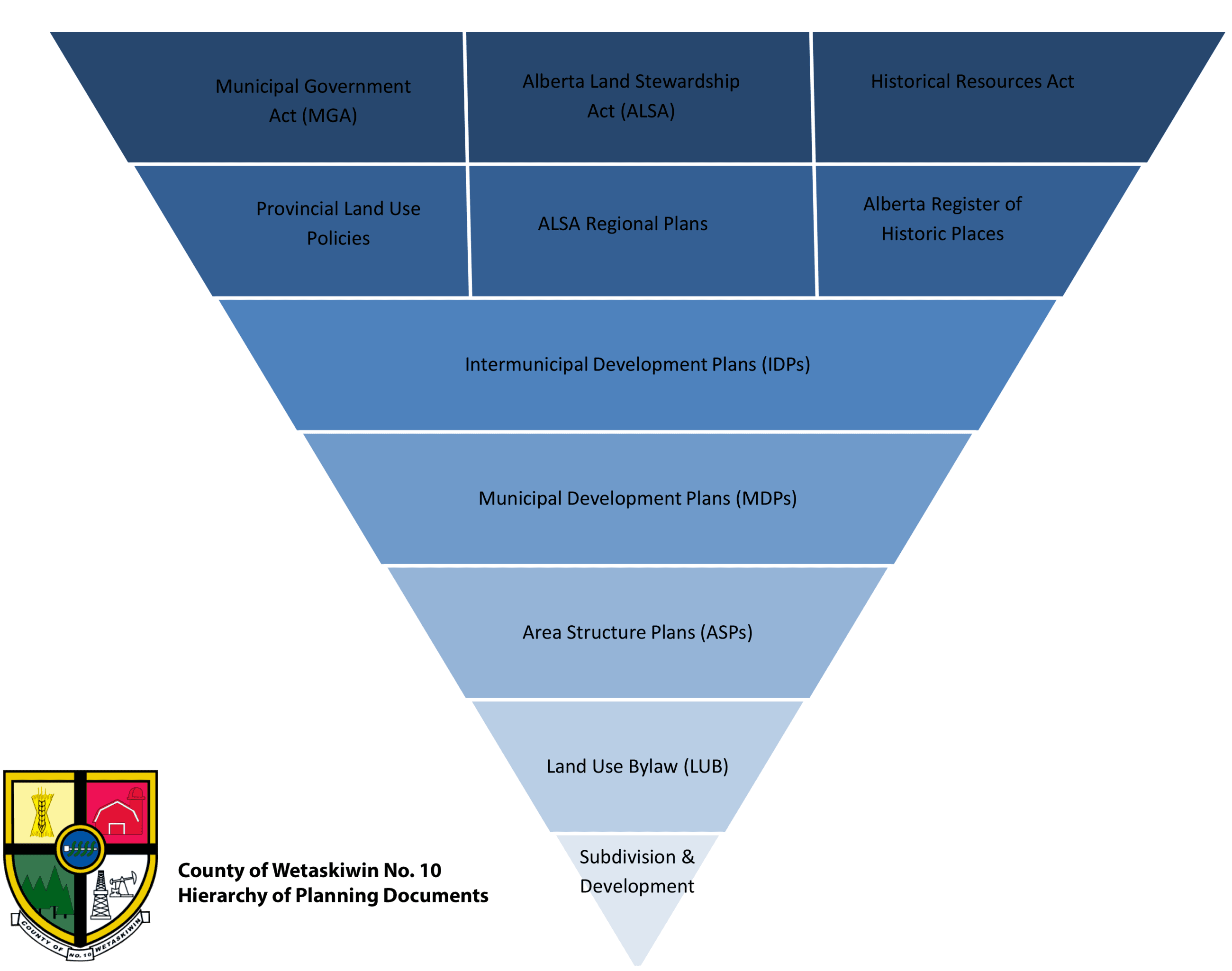 Hierarchy of Planning png